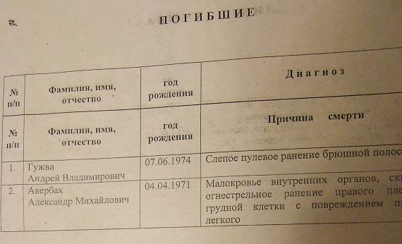 Žuvusiųjų sąrašas iš Buckovo susirašinėjimo